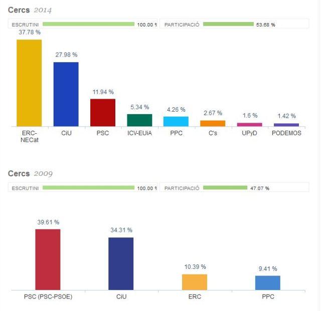 resultats_europees2014_cercs